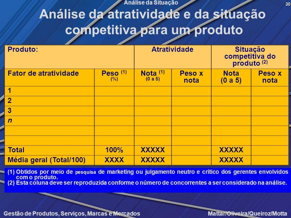 Gestão de Produtos, Serviços, Marcas e Mercados Mattar/Oliveira/Queiroz/Motta Análise da Situação Produto:AtratividadeSituação competitiva do produto