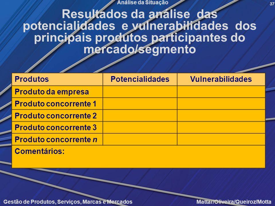 Gestão de Produtos, Serviços, Marcas e Mercados Mattar/Oliveira/Queiroz/Motta Análise da Situação ProdutosPotencialidadesVulnerabilidades Produto da e