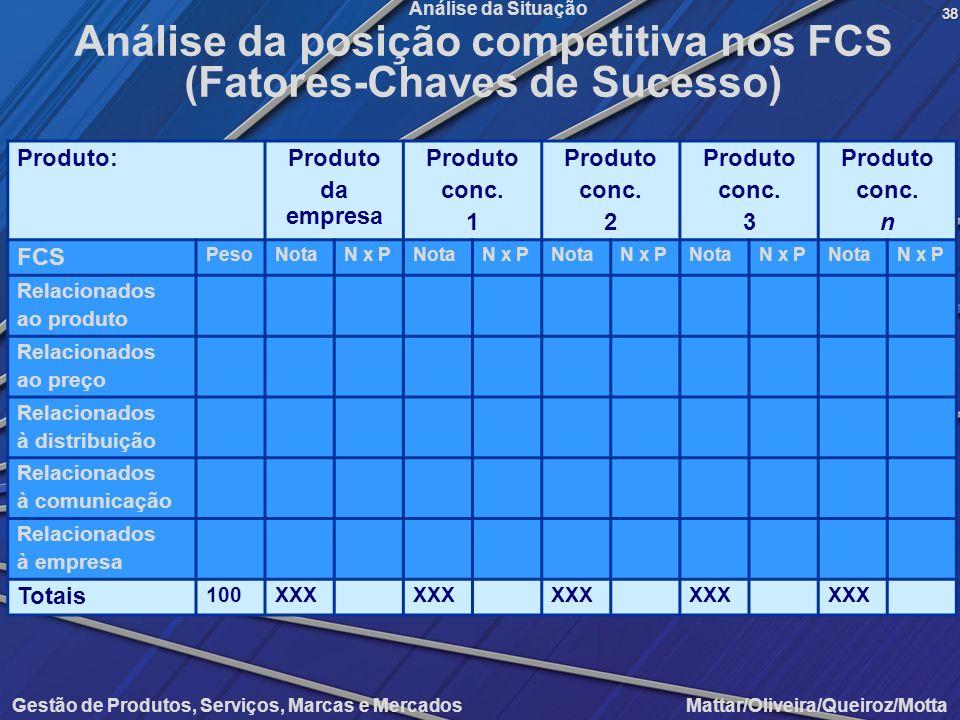 Gestão de Produtos, Serviços, Marcas e Mercados Mattar/Oliveira/Queiroz/Motta Análise da Situação Produto:Produto da empresa Produto conc. 1 Produto c