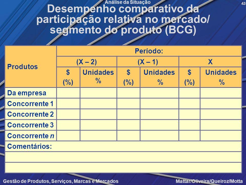 Gestão de Produtos, Serviços, Marcas e Mercados Mattar/Oliveira/Queiroz/Motta Análise da Situação Produtos Período: (X – 2)(X – 1)X $ (%) Unidades % $