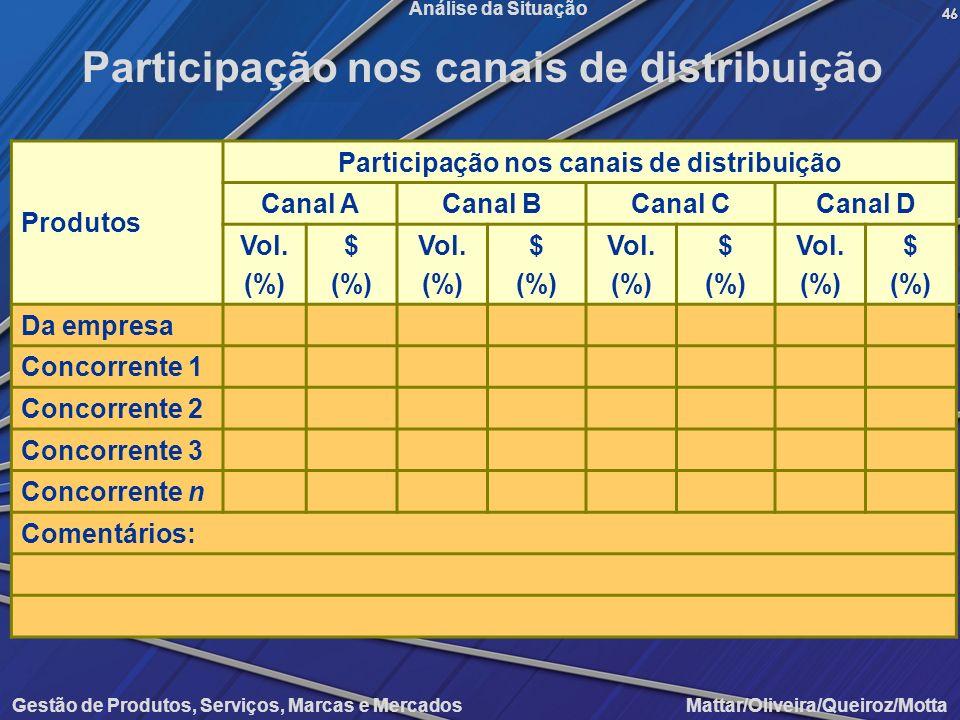 Gestão de Produtos, Serviços, Marcas e Mercados Mattar/Oliveira/Queiroz/Motta Análise da Situação Produtos Participação nos canais de distribuição Can