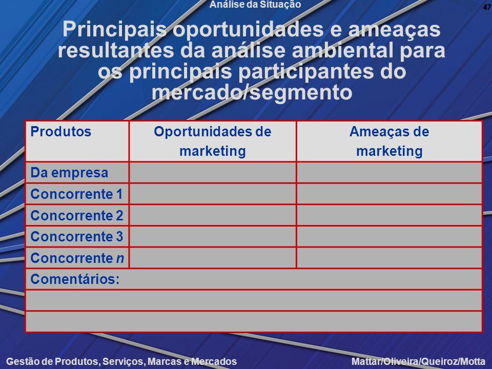 Gestão de Produtos, Serviços, Marcas e Mercados Mattar/Oliveira/Queiroz/Motta Análise da Situação ProdutosOportunidades de marketing Ameaças de market