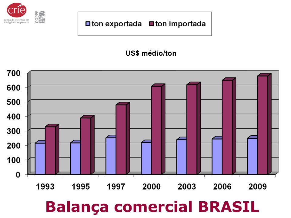 Balança comercial BRASIL US$ médio/ton