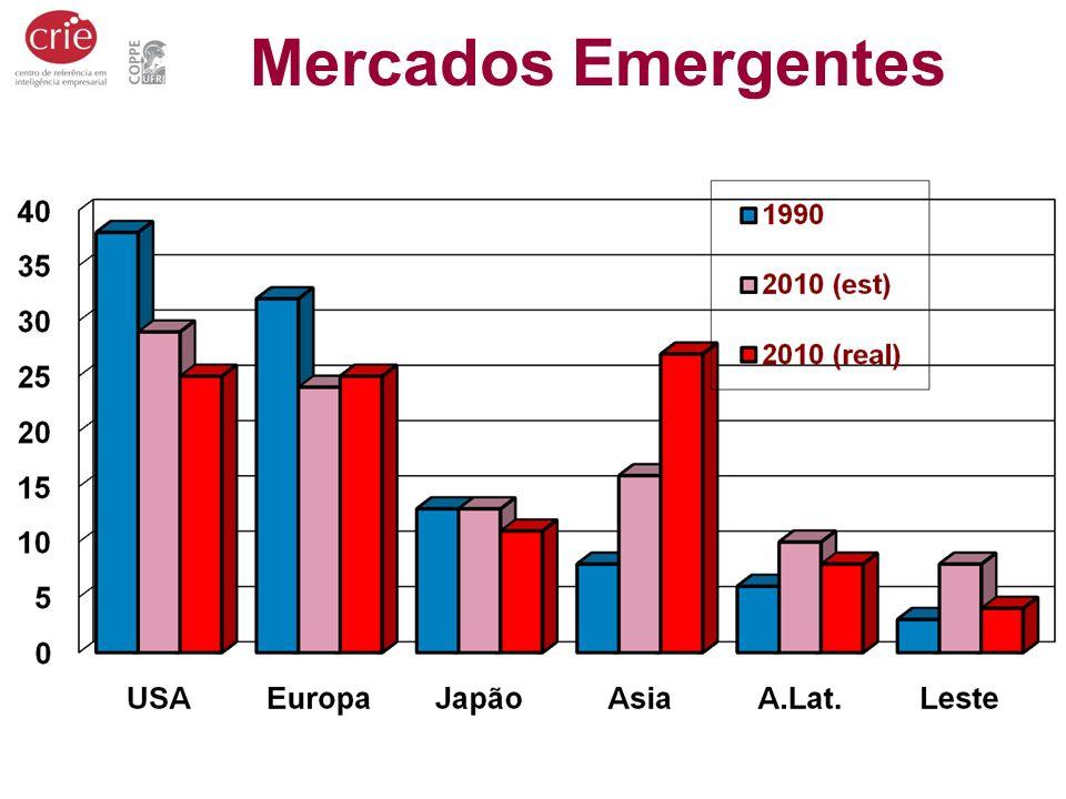 Mercados Emergentes