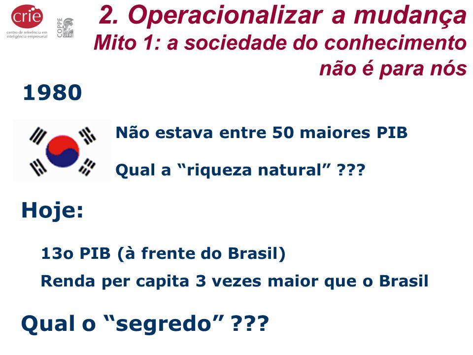 13o PIB (à frente do Brasil) Não estava entre 50 maiores PIB Qual a riqueza natural ??? Hoje: Renda per capita 3 vezes maior que o Brasil Qual o segre