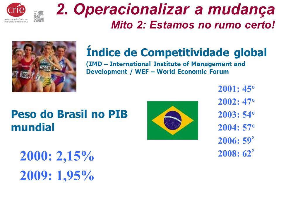 2. Operacionalizar a mudança Mito 2: Estamos no rumo certo! Índice de Competitividade global (IMD – International Institute of Management and Developm
