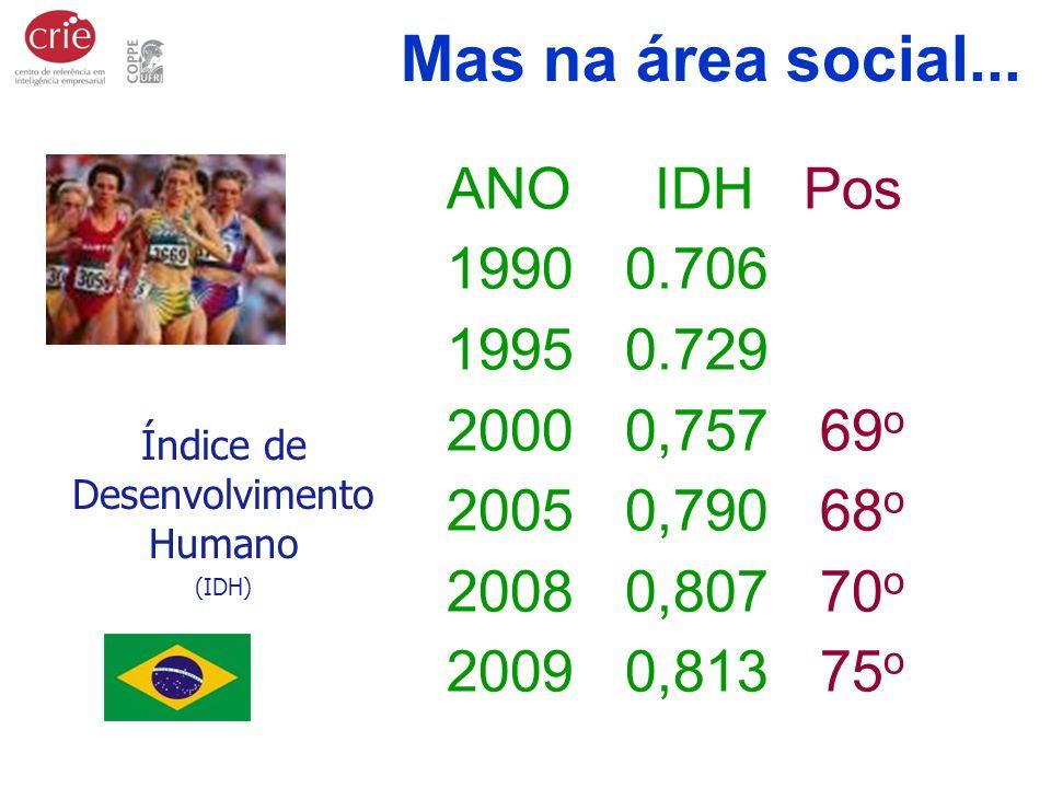 Índice de Desenvolvimento Humano (IDH) ANO IDH Pos 1990 0.706 1995 0.729 2000 0,757 69 o 2005 0,790 68 o 2008 0,807 70 o 2009 0,813 75 o Mas na área s