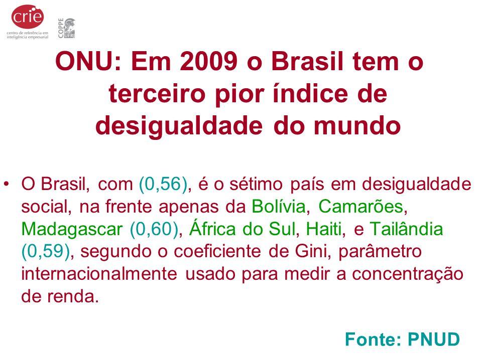 ONU: Em 2009 o Brasil tem o terceiro pior índice de desigualdade do mundo O Brasil, com (0,56), é o sétimo país em desigualdade social, na frente apen