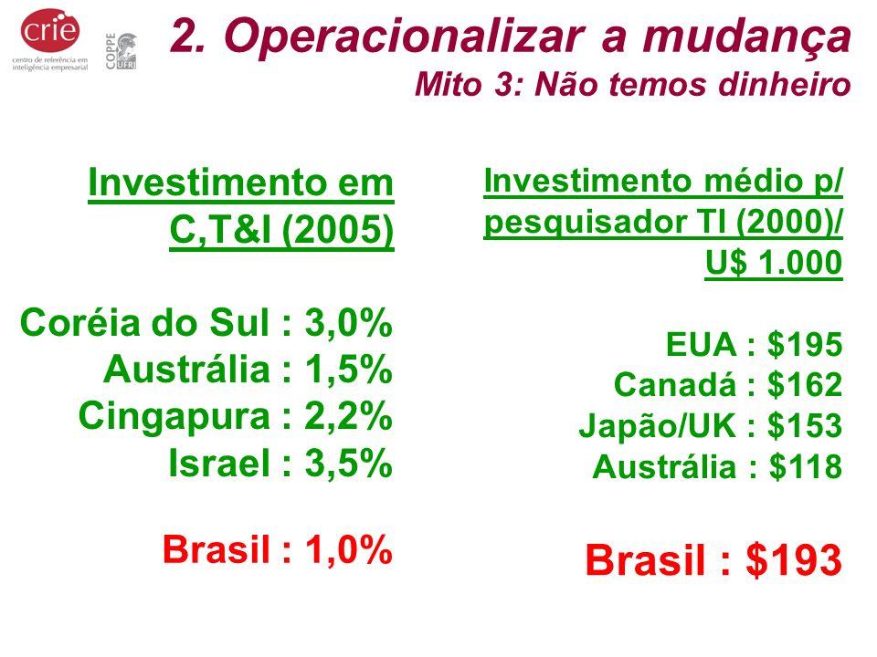 2. Operacionalizar a mudança Mito 3: Não temos dinheiro Investimento em C,T&I (2005) Coréia do Sul : 3,0% Austrália : 1,5% Cingapura : 2,2% Israel : 3