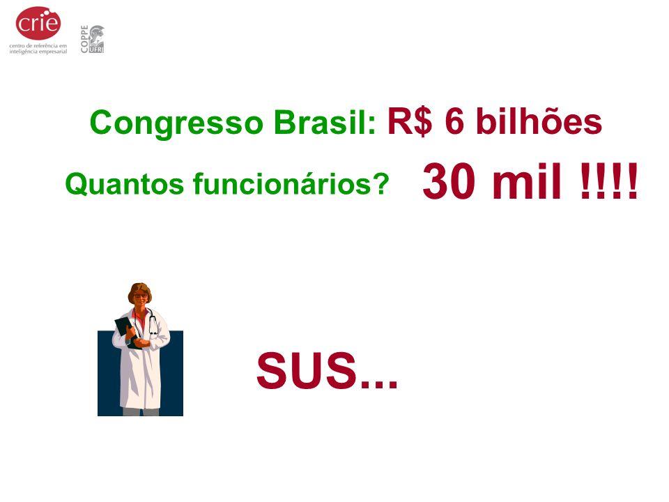 Congresso Brasil: R$ 6 bilhões Quantos funcionários? 30 mil !!!! SUS...