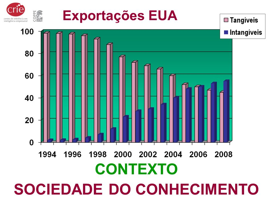 CONTEXTO SOCIEDADE DO CONHECIMENTO Exportações EUA