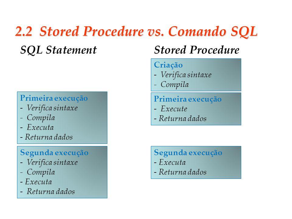Slide 14 2.2 Stored Procedure vs. Comando SQL Primeira execução - Verifica sintaxe - Compila - Executa - Returna dados Segunda execução - Verifica sin