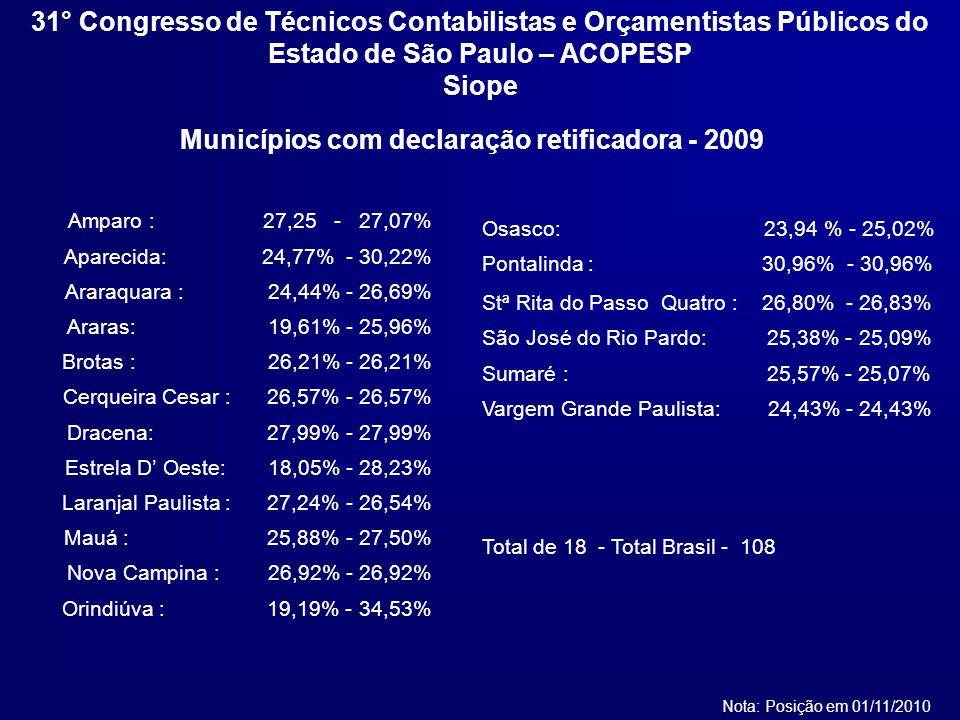 Amparo : 27,25 - 27,07% Aparecida: 24,77% - 30,22% Araraquara : 24,44% - 26,69% Araras: 19,61% - 25,96% Brotas : 26,21% - 26,21% Cerqueira Cesar : 26,57% - 26,57% Dracena: 27,99% - 27,99% Estrela D Oeste: 18,05% - 28,23% Laranjal Paulista : 27,24% - 26,54% Mauá : 25,88% - 27,50% Nova Campina : 26,92% - 26,92% Orindiúva : 19,19% - 34,53% Municípios com declaração retificadora - 2009 Nota: Posição em 01/11/2010 Osasco: 23,94 % - 25,02% Pontalinda : 30,96% - 30,96% Stª Rita do Passo Quatro : 26,80% - 26,83% São José do Rio Pardo: 25,38% - 25,09% Sumaré : 25,57% - 25,07% Vargem Grande Paulista: 24,43% - 24,43% Total de 18 - Total Brasil - 108 31° Congresso de Técnicos Contabilistas e Orçamentistas Públicos do Estado de São Paulo – ACOPESP Siope