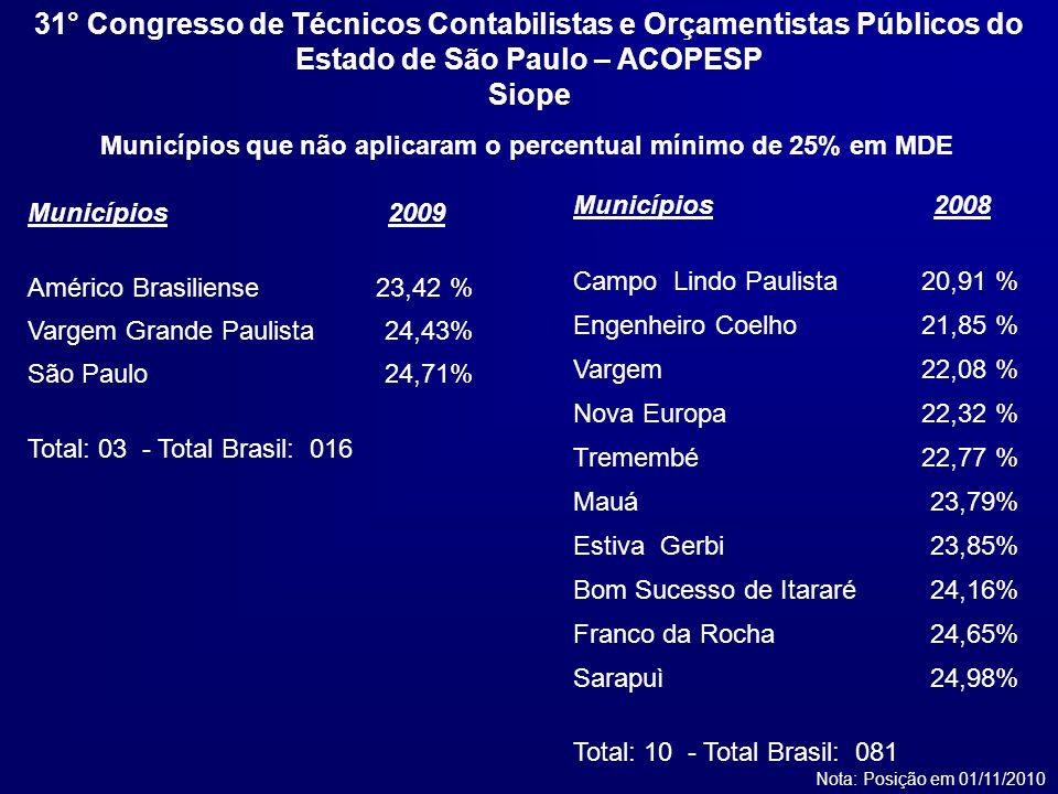 Municípios2008 Campo Lindo Paulista20,91 % Engenheiro Coelho21,85 % Vargem22,08 % Nova Europa22,32 % Tremembé22,77 % Mauá23,79% Estiva Gerbi23,85% Bom Sucesso de Itararé24,16% Franco da Rocha24,65% Sarapuì24,98% Total: 10 - Total Brasil: 081 Municípios que não aplicaram o percentual mínimo de 25% em MDE Nota: Posição em 01/11/2010 Municípios2009 Américo Brasiliense 23,42 % Vargem Grande Paulista24,43% São Paulo24,71% Total: 03 - Total Brasil: 016 31° Congresso de Técnicos Contabilistas e Orçamentistas Públicos do Estado de São Paulo – ACOPESP Siope