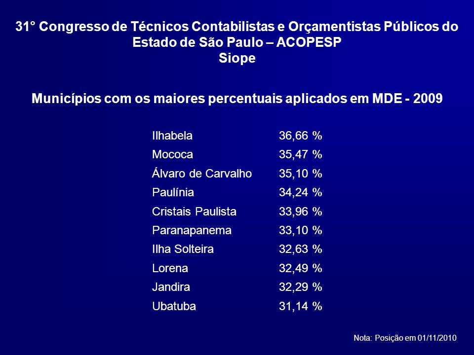 Municípios com os maiores percentuais aplicados em MDE - 2009 Ilhabela36,66 % Mococa35,47 % Álvaro de Carvalho35,10 % Paulínia34,24 % Cristais Paulista33,96 % Paranapanema33,10 % Ilha Solteira32,63 % Lorena32,49 % Jandira32,29 % Ubatuba31,14 % Nota: Posição em 01/11/2010 31° Congresso de Técnicos Contabilistas e Orçamentistas Públicos do Estado de São Paulo – ACOPESP Siope