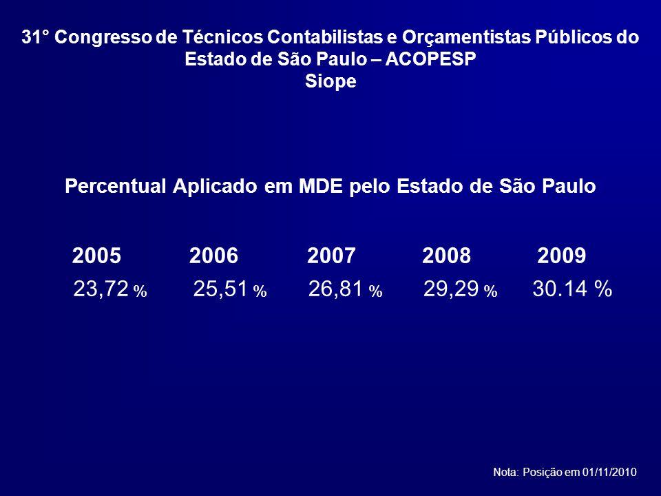 Percentual Aplicado em MDE pelo Estado de São Paulo Nota: Posição em 01/11/2010 20052006200720082009 23,72 % 25,51 % 26,81 % 29,29 % 30.14 % 31° Congresso de Técnicos Contabilistas e Orçamentistas Públicos do Estado de São Paulo – ACOPESP Siope
