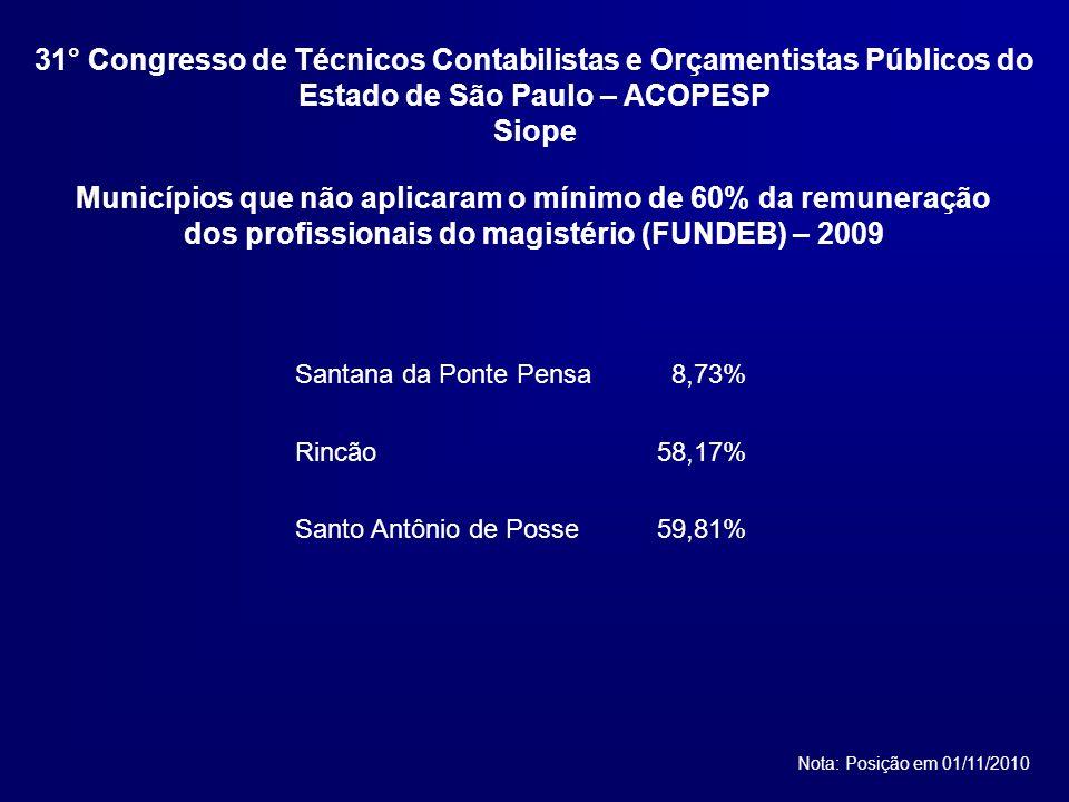 Santana da Ponte Pensa8,73% Rincão58,17% Santo Antônio de Posse59,81% Municípios que não aplicaram o mínimo de 60% da remuneração dos profissionais do magistério (FUNDEB) – 2009 Nota: Posição em 01/11/2010 31° Congresso de Técnicos Contabilistas e Orçamentistas Públicos do Estado de São Paulo – ACOPESP Siope