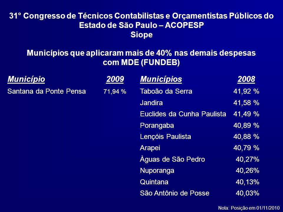 Municípios2008 Taboão da Serra41,92 % Jandira41,58 % Euclides da Cunha Paulista41,49 % Porangaba40,89 % Lençóis Paulista40,88 % Arapei40,79 % Àguas de São Pedro40,27% Nuporanga40,26% Quintana40,13% São Antônio de Posse40,03% Municípios que aplicaram mais de 40% nas demais despesas com MDE (FUNDEB) Nota: Posição em 01/11/2010 Município2009 Santana da Ponte Pensa 71,94 % 31° Congresso de Técnicos Contabilistas e Orçamentistas Públicos do Estado de São Paulo – ACOPESP Siope