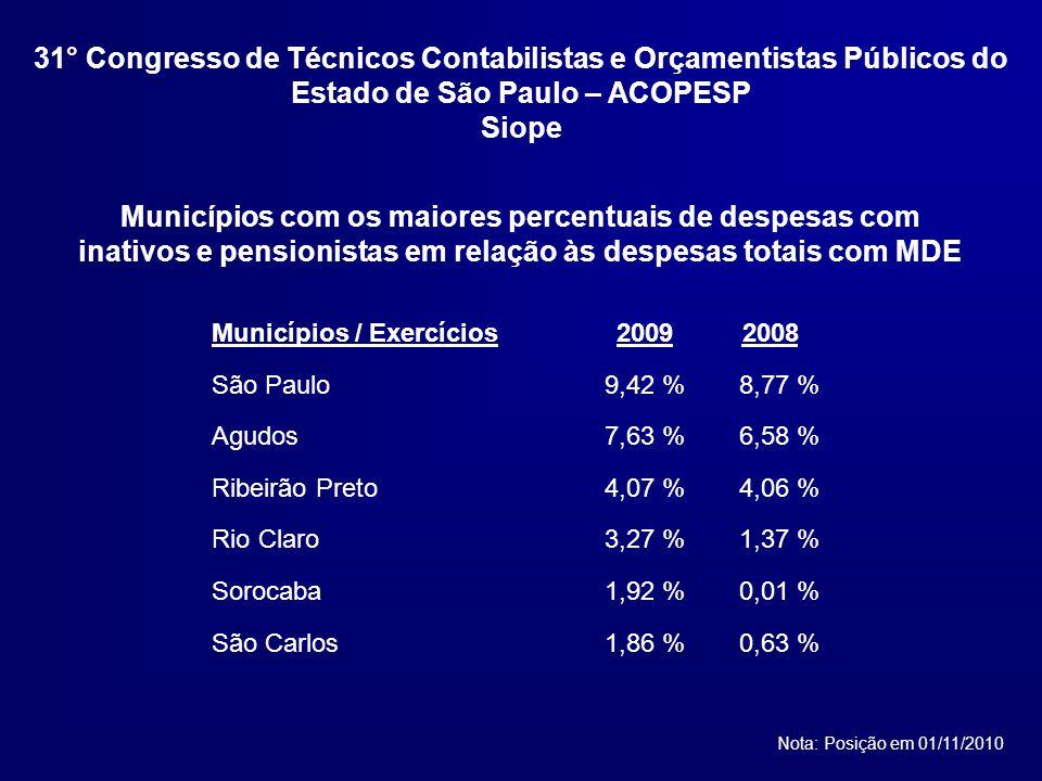 Municípios com os maiores percentuais de despesas com inativos e pensionistas em relação às despesas totais com MDE Nota: Posição em 01/11/2010 Municípios / Exercícios20092008 São Paulo9,42 %8,77 % Agudos7,63 %6,58 % Ribeirão Preto4,07 %4,06 % Rio Claro3,27 %1,37 % Sorocaba1,92 %0,01 % São Carlos1,86 %0,63 % 31° Congresso de Técnicos Contabilistas e Orçamentistas Públicos do Estado de São Paulo – ACOPESP Siope
