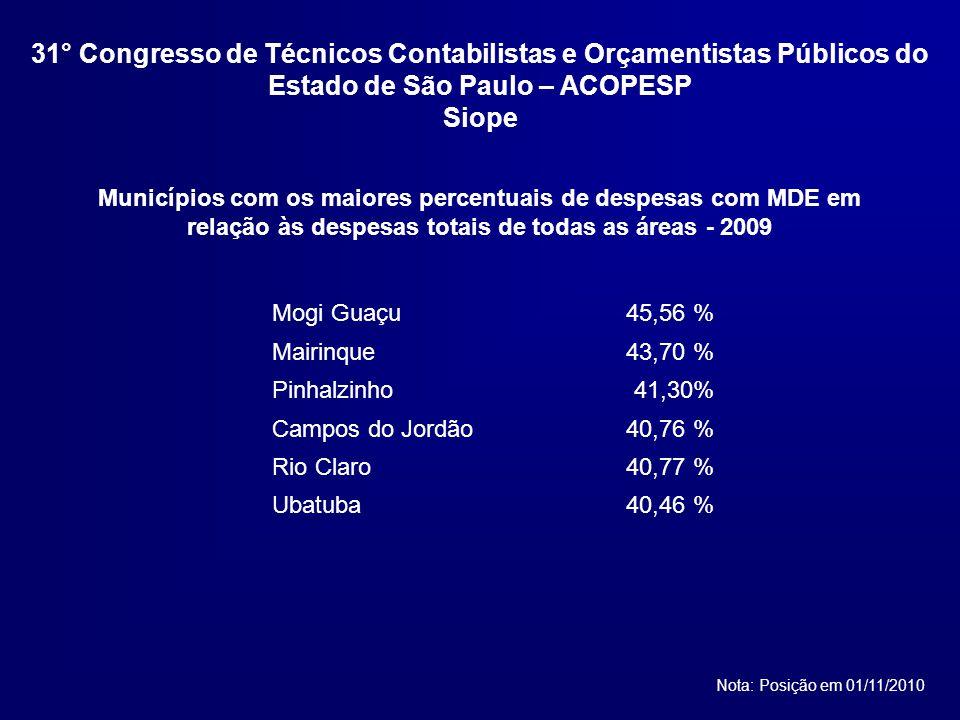 Municípios com os maiores percentuais de despesas com MDE em relação às despesas totais de todas as áreas - 2009 Nota: Posição em 01/11/2010 Mogi Guaçu45,56 % Mairinque43,70 % Pinhalzinho41,30% Campos do Jordão40,76 % Rio Claro40,77 % Ubatuba40,46 % 31° Congresso de Técnicos Contabilistas e Orçamentistas Públicos do Estado de São Paulo – ACOPESP Siope