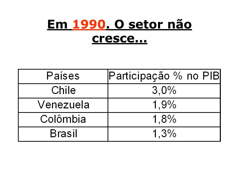 Em 1990. O setor não cresce...