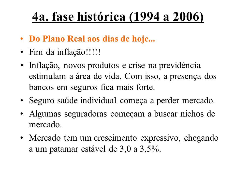 4a. fase histórica (1994 a 2006) Do Plano Real aos dias de hoje... Fim da inflação!!!!! Inflação, novos produtos e crise na previdência estimulam a ár