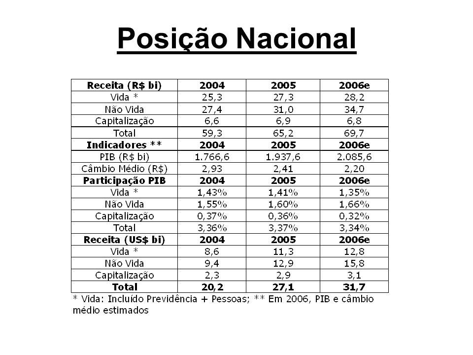 Posição Nacional