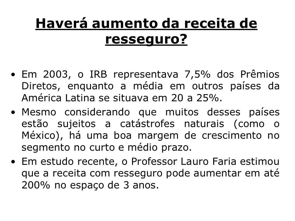 Haverá aumento da receita de resseguro? Em 2003, o IRB representava 7,5% dos Prêmios Diretos, enquanto a média em outros países da América Latina se s