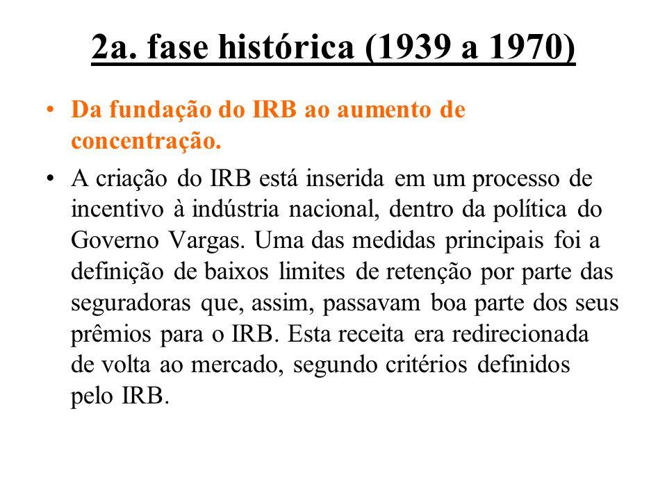 2a. fase histórica (1939 a 1970) Da fundação do IRB ao aumento de concentração. A criação do IRB está inserida em um processo de incentivo à indústria