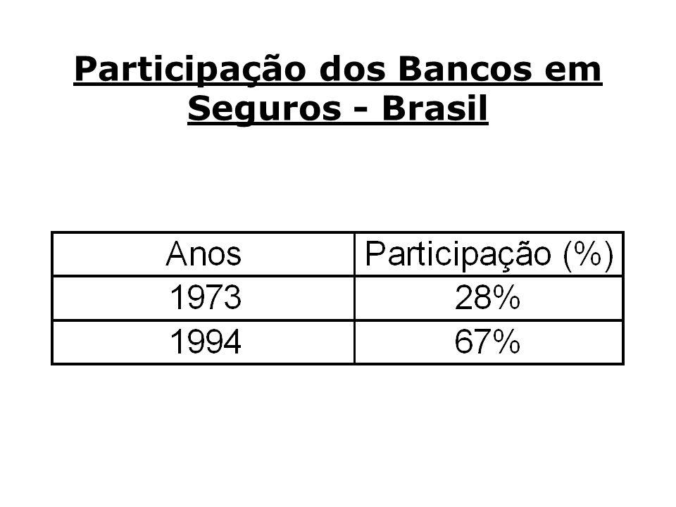 Participação dos Bancos em Seguros - Brasil
