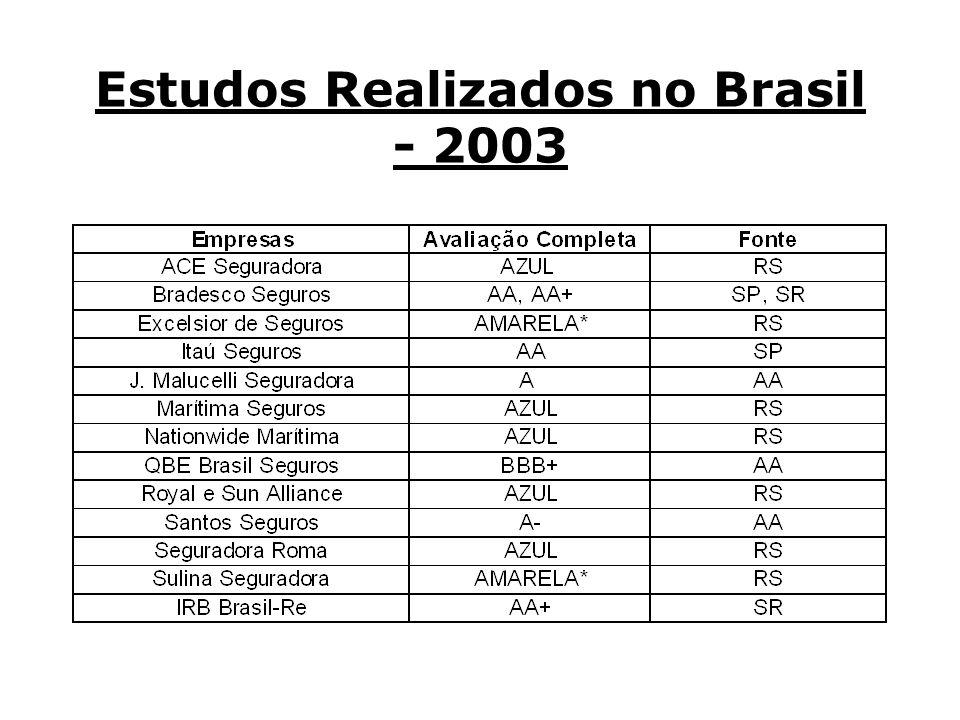 Estudos Realizados no Brasil - 2003