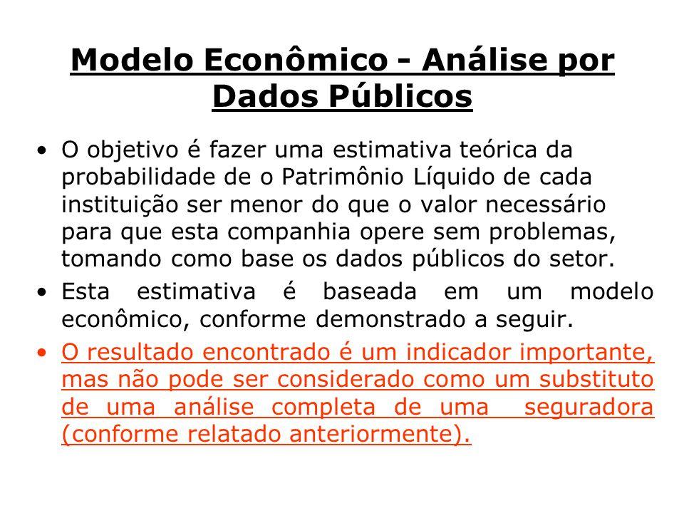 Modelo Econômico - Análise por Dados Públicos O objetivo é fazer uma estimativa teórica da probabilidade de o Patrimônio Líquido de cada instituição ser menor do que o valor necessário para que esta companhia opere sem problemas, tomando como base os dados públicos do setor.