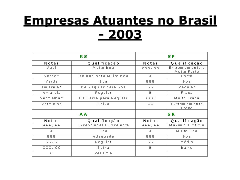 Empresas Atuantes no Brasil - 2003