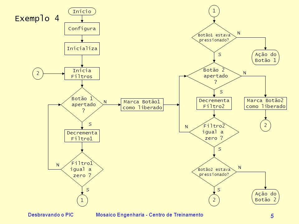 Desbravando o PICMosaico Engenharia - Centro de Treinamento 5 Exemplo 4 Início Configura Inicia Filtros Botão 1 apertado .