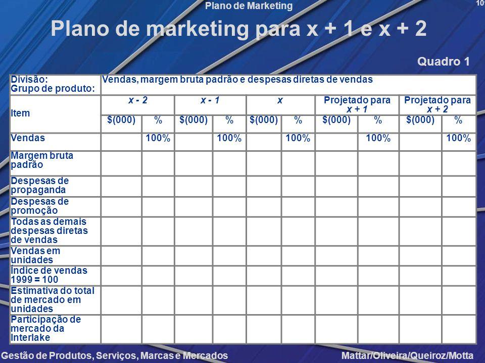 Gestão de Produtos, Serviços, Marcas e Mercados Mattar/Oliveira/Queiroz/Motta Plano de Marketing Divisão: Grupo de produto: Vendas, margem bruta padrã