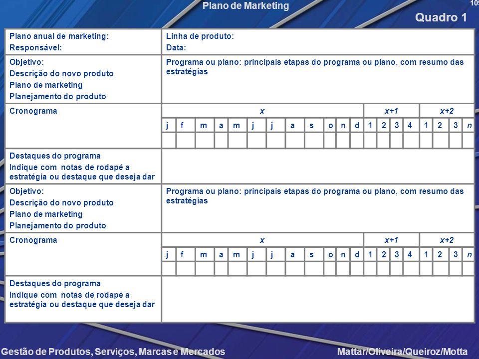 Gestão de Produtos, Serviços, Marcas e Mercados Mattar/Oliveira/Queiroz/Motta Plano de Marketing Plano anual de marketing: Responsável: Linha de produ
