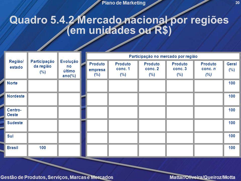 Gestão de Produtos, Serviços, Marcas e Mercados Mattar/Oliveira/Queiroz/Motta Plano de Marketing Região/ estado Participação da região (%) Evolução no