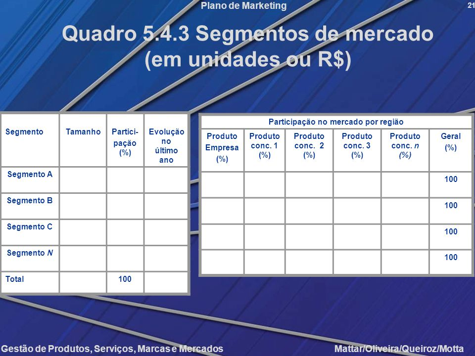 Gestão de Produtos, Serviços, Marcas e Mercados Mattar/Oliveira/Queiroz/Motta Plano de Marketing SegmentoTamanhoPartici- pação (%) Evolução no último