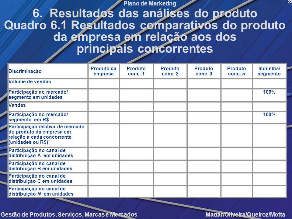 Gestão de Produtos, Serviços, Marcas e Mercados Mattar/Oliveira/Queiroz/Motta Plano de Marketing Discriminação Produto da empresa Produto conc. 1 Prod