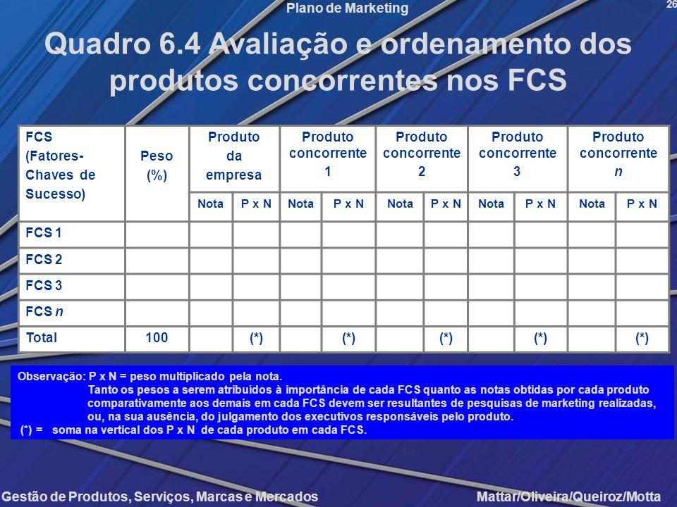 Gestão de Produtos, Serviços, Marcas e Mercados Mattar/Oliveira/Queiroz/Motta Plano de Marketing FCS (Fatores- Chaves de Sucesso) Peso (%) Produto da