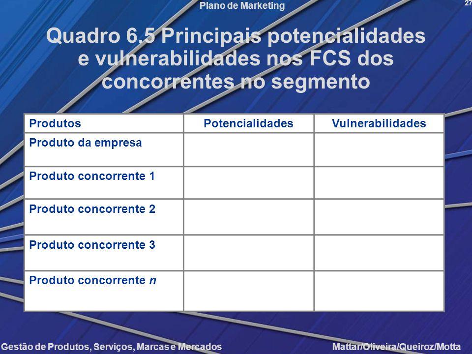 Gestão de Produtos, Serviços, Marcas e Mercados Mattar/Oliveira/Queiroz/Motta Plano de Marketing ProdutosPotencialidadesVulnerabilidades Produto da em