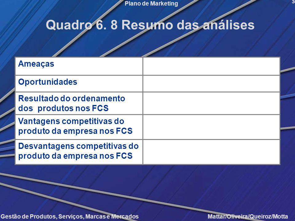 Gestão de Produtos, Serviços, Marcas e Mercados Mattar/Oliveira/Queiroz/Motta Plano de Marketing Ameaças Oportunidades Resultado do ordenamento dos pr