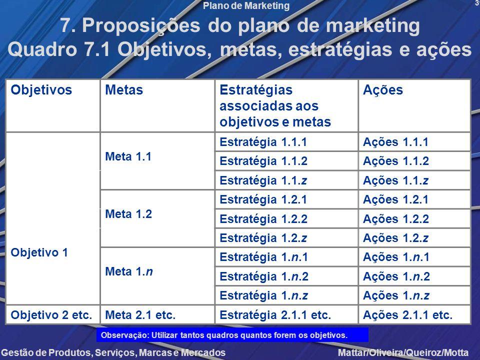 Gestão de Produtos, Serviços, Marcas e Mercados Mattar/Oliveira/Queiroz/Motta Plano de Marketing ObjetivosMetasEstratégias associadas aos objetivos e