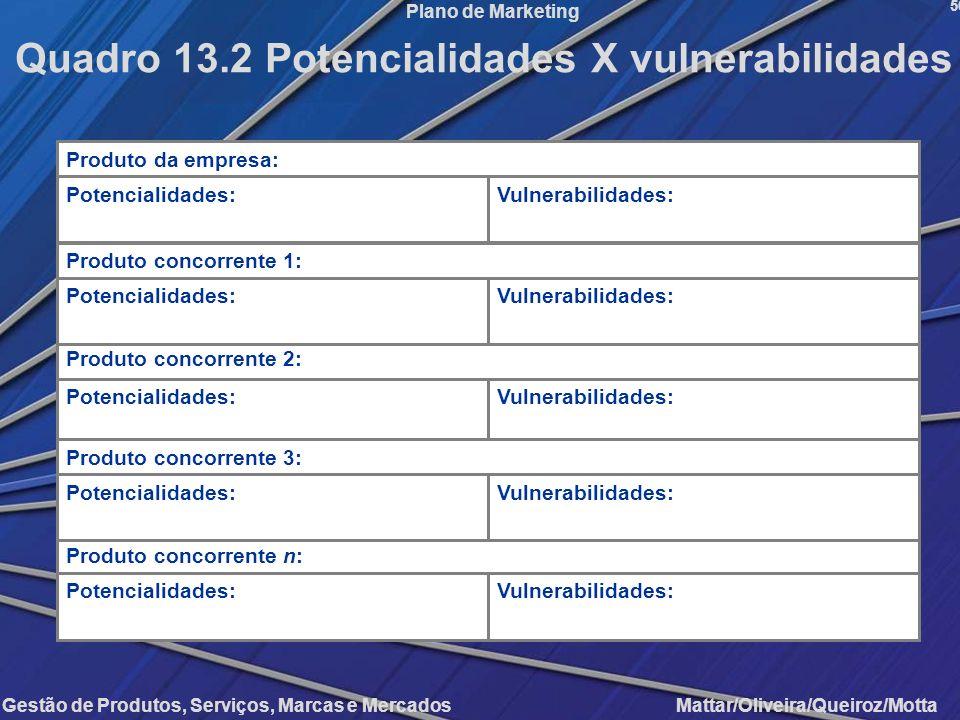 Gestão de Produtos, Serviços, Marcas e Mercados Mattar/Oliveira/Queiroz/Motta Plano de Marketing 50 Quadro 13.2 Potencialidades X vulnerabilidades Pro