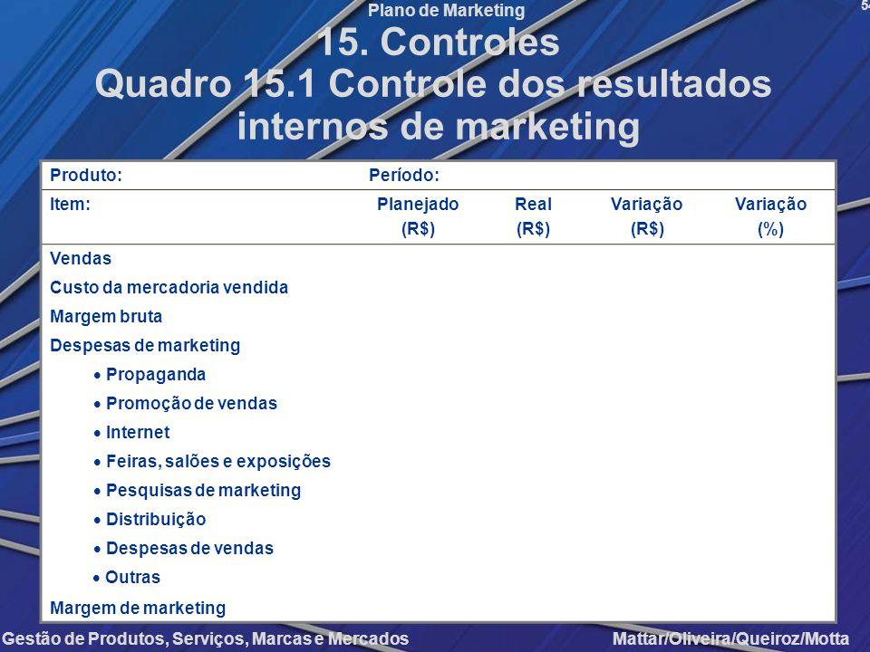 Gestão de Produtos, Serviços, Marcas e Mercados Mattar/Oliveira/Queiroz/Motta Plano de Marketing Produto:Período: Item:Planejado (R$) Real (R$) Variaç