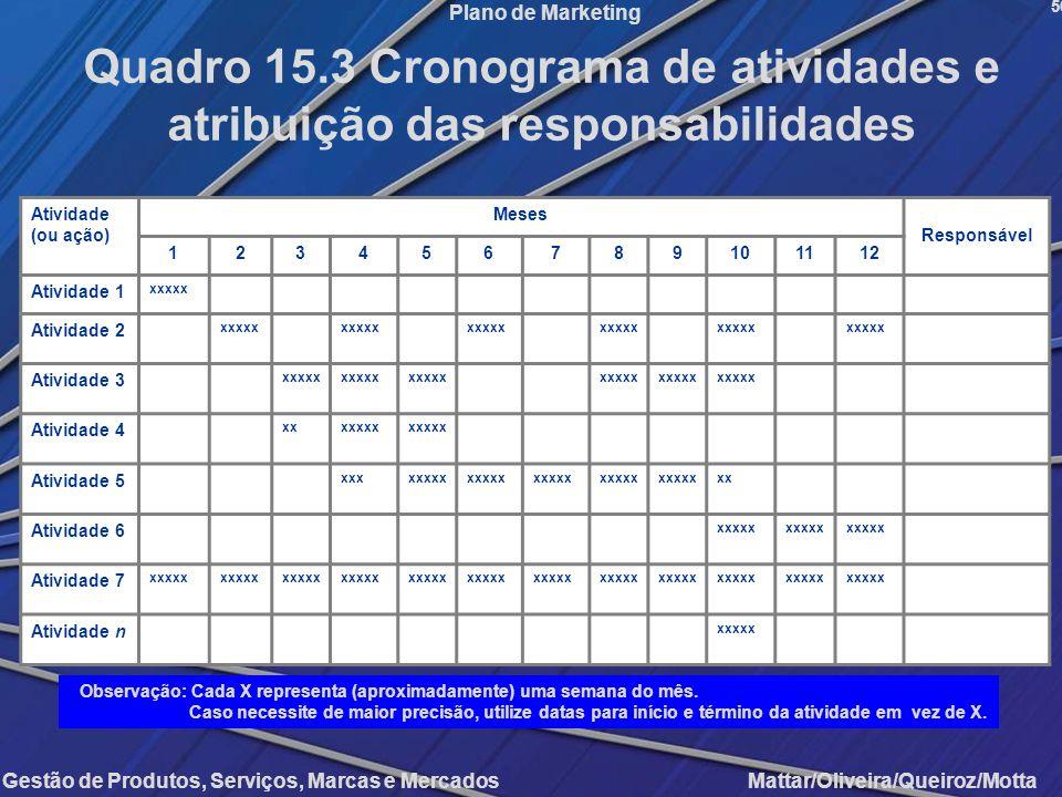 Gestão de Produtos, Serviços, Marcas e Mercados Mattar/Oliveira/Queiroz/Motta Plano de Marketing 56 Quadro 15.3 Cronograma de atividades e atribuição
