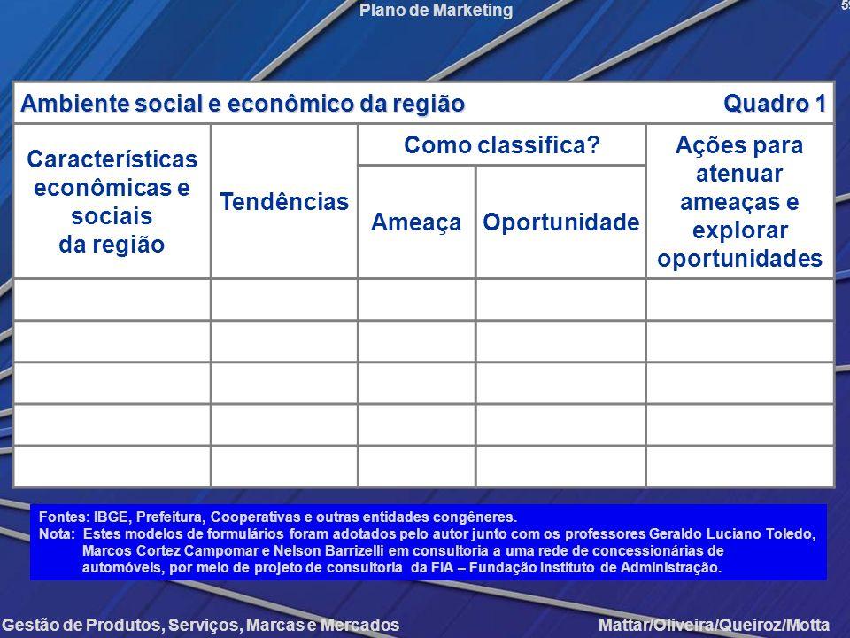 Gestão de Produtos, Serviços, Marcas e Mercados Mattar/Oliveira/Queiroz/Motta Plano de Marketing Ambiente social e econômico da região Quadro 1 Caract