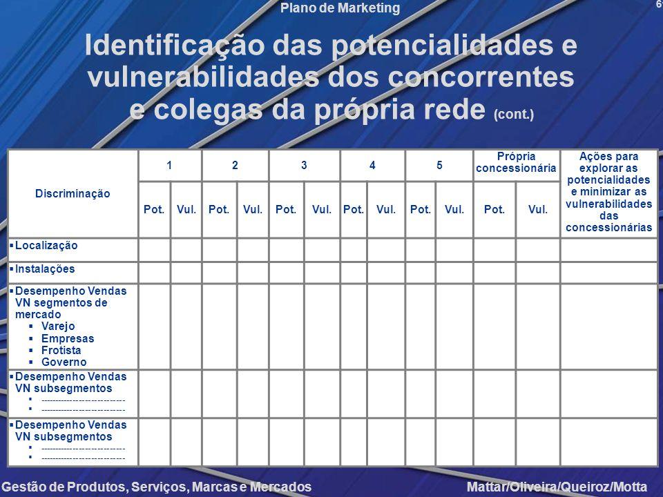 Gestão de Produtos, Serviços, Marcas e Mercados Mattar/Oliveira/Queiroz/Motta Plano de Marketing Discriminação 12345 Própria concessionária Ações para