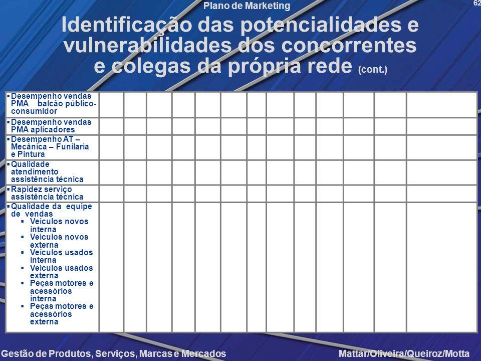Gestão de Produtos, Serviços, Marcas e Mercados Mattar/Oliveira/Queiroz/Motta Plano de Marketing Desempenho vendas PMA balcão público- consumidor Dese