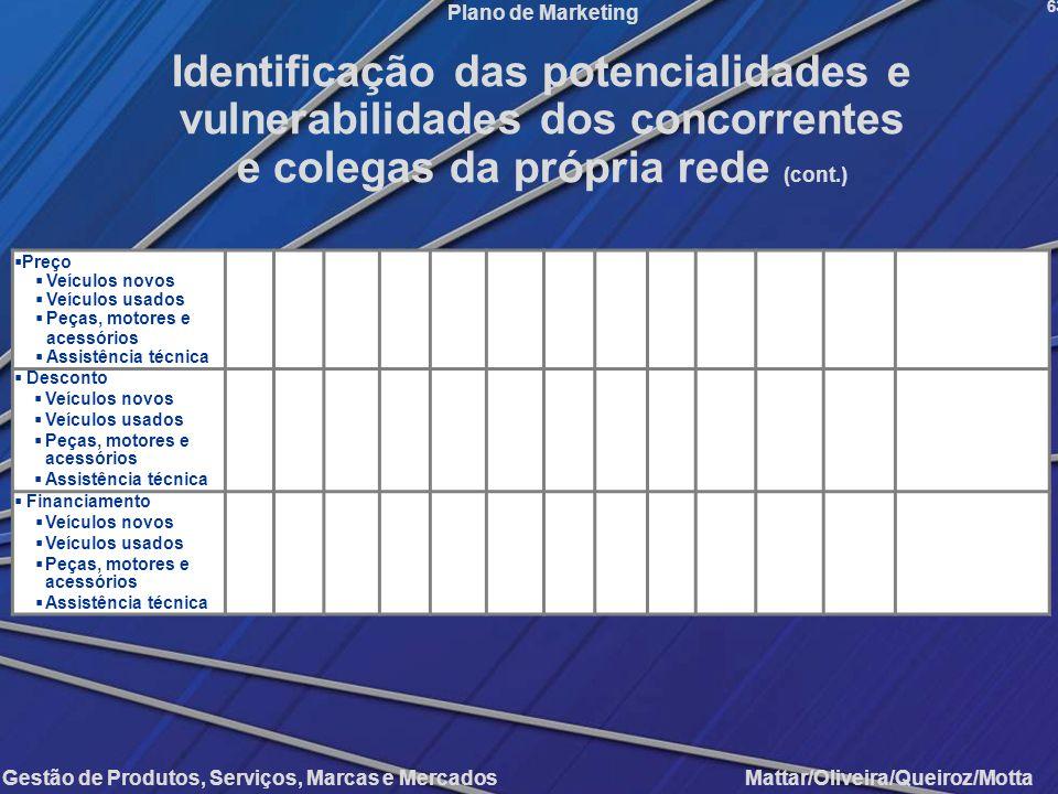Gestão de Produtos, Serviços, Marcas e Mercados Mattar/Oliveira/Queiroz/Motta Plano de Marketing Preço Veículos novos Veículos usados Peças, motores e